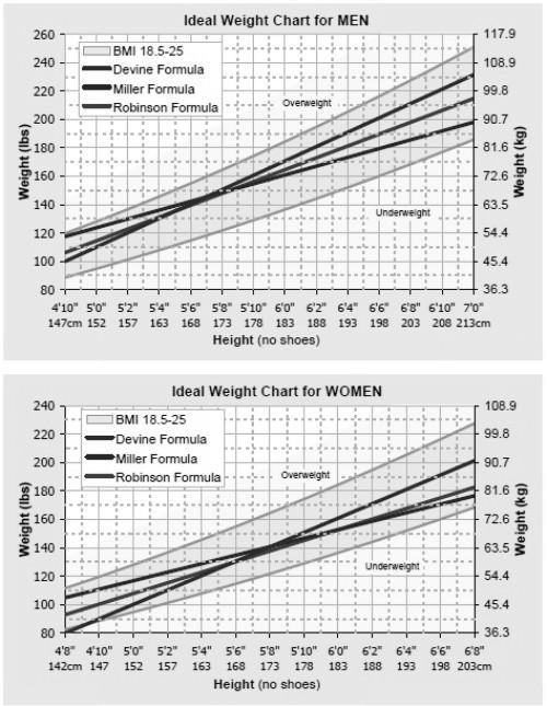 weight-chart-men+women-bw